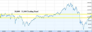 10 Year Chart Of The Dow Jones Infobarrel Images