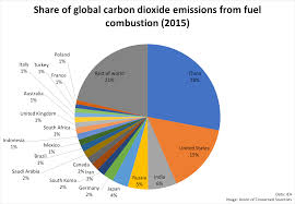Pie Chart Of Greenhouse Gas Emissions Greenhouse Gas Emissions From The Energy Sector Geog 438w