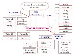 mind map descriptive essay about food   essay for you  mind map descriptive essay about food   image