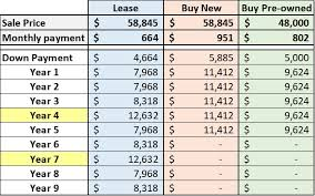 Lease Vs Buying Car Leasing Vs Buying A Car Sophisticated Spending