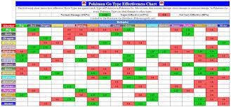Gen 4 Type Chart 76 You Will Love New Pokemon Weakness Chart