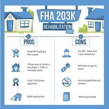 Remodeling Loan Calculator 203k Loan Fha 2019 Home Renovation Mortgage Benefits