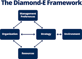 Strategic Planning Framework Strategic Planning Frameworks And Models Smartsheet