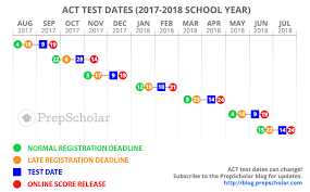 Sat Act Comparison Chart 2018 Sat And Act Comparison Chart 2019 Amd And Intel Comparison