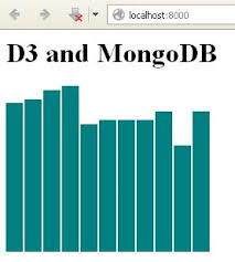 D3 Js Bar Chart Json D3 Js And Mongodb Architecture And Planning