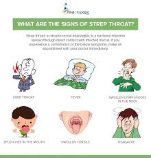 strep throat signs and symptoms
