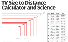Led Tv Distance Chart Question Quora In 2019 32 Inch Tv Tv Distance Tv Unit