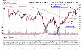 Itw Stock Chart Manufacture Profits With These 3 Industrial Stocks