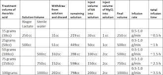 Vitamin C Comparison Chart Ivc Protocol Vitamin C Research Riordan Clinic