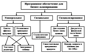 Реферат Анализ прикладного программного обеспечения  Рис 1 Классификация программного обеспечения для бизнес планирования