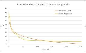 Nfl Draft Chart Value 2017 The Draft Value Chart Revisited And Insights Into The Rookie