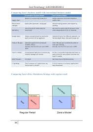 anil nembang zara case study zara business model 20