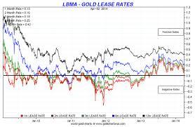 Gold Backwardation What Does It Mean Goldbroker Com
