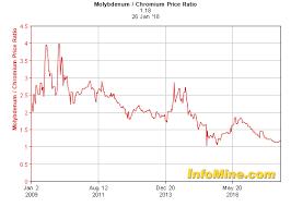 Chromium Prices Chart 10 Year Molybdenum Chromium Price Ratio Chart