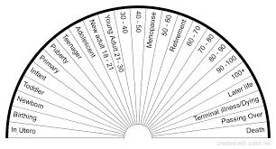Subtil Sharing And Creation Of Dowsing Pendulum Charts