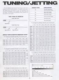 Cv Carb Jetting Chart Genuine Motorcycle Carb Tuning Chart Harley Cv Carburetor