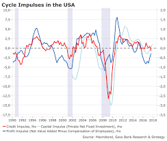 Warning Signs For The Us Economy Saxo Bank