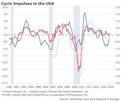 Credit Cycle Chart Warning Signs For The Us Economy Saxo Bank