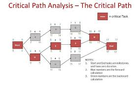 critical path method example   pmp masterycritical path analysis example