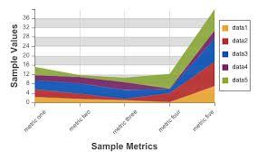 Ext Chart Series Area Ext Js 4 0 Documentation