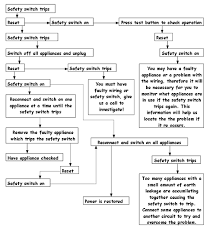 Fault Finding Flow Chart Safety Switch Problem Siemax Electrical Services Can Help