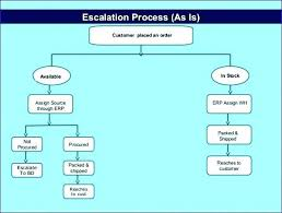 Project Escalation Process Flow Chart Www