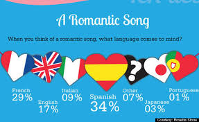 Romantic Spanish Quotes Best Most Romantic Spanish Songs To Celebrate Love AUDIO HuffPost