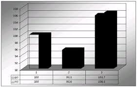 Анализ производства и реализации продукции Курсовая работа Однако на предприятии есть ряд направлений по которым осуществляется реализация продукции в течение нескольких лет таблица 2 4