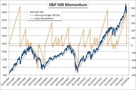 How Significant Is The S P 500 Breaking The 200 Day Moving