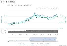 Golden Bullish Bitcoin Price Signal Are 5000 Btc Gains