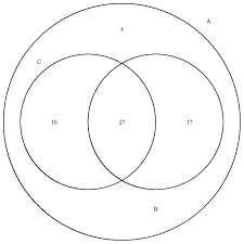 How To Use A Triple Venn Diagram Is It Possible To Create A Proportional Triple Venn Diagram
