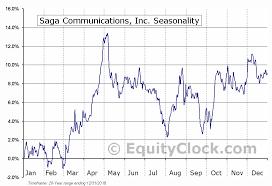 Saga Communications Inc Nasd Sga Seasonal Chart Equity