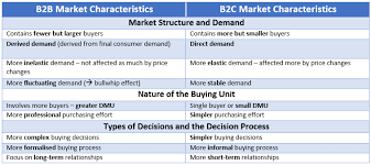Characteristics Of Four Market Structures Matrix Chart B2b Market Characteristics Compared To The B2c Market