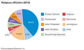 Belize Religion Pie Chart Belize Languages Britannica