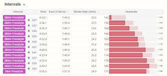 Swim Goals Chart Swim Heart Rate Analysis Garmin Hrm Swim And Hrm Tri