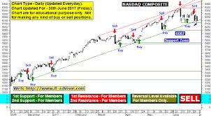 Nasdaq Stocks Chart And Us Stock Markets Forecast