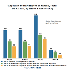 New York Crime Rate Chart Report New York City Television Stations Continue