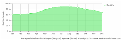 Climate And Average Monthly Weather In Yangon Myanmar Burma