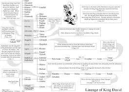 Lineage Of King David