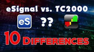Esignal Live Charts Review Esignal Vs Tc2000 10 Differences