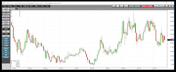 Cocoa Commodity Chart Cocoa Trading Around The Midpoint Ipath Bloomberg Cocoa