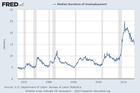 3 Critical Unemployment Charts June 2014