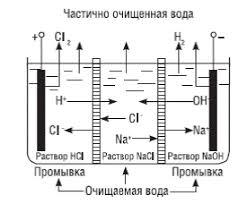 Реферат Расчет прямоточной электродиализной опреснительной  Чем больше число подвижных ионов то есть выше обменная емкость тем больше электропроводимость мембраны Основные электрохимические характеристики мембран