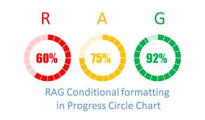 Chart Progress Rag Conditional Formatting In Progress Circle Chart Pk An