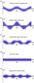 What Is The Energy Of One Quanta Of Light Squeezed States Of Light Wikipedia