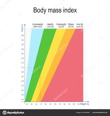 Height V Weight Chart Pictures Weight And Height Body Mass Index Bmi Weight