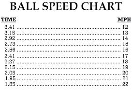 Bowling Ball Speed Chart Speed Famous Wallpaper Dekusan Info