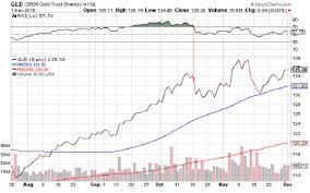 Gold Rsi Chart Best Gold Indicator Sunshine Profits