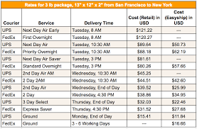 41 Conclusive Ups Freight Charges Chart