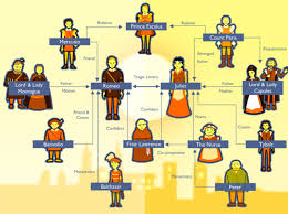 english ms cornelius classroom character map